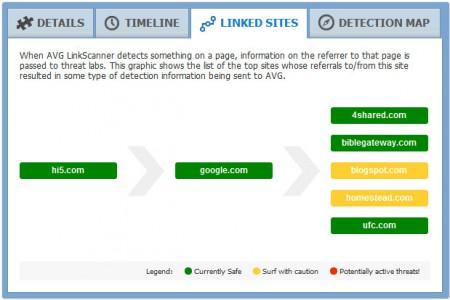 Google Linked Sites