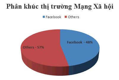Facebook vẫn thống lĩnh mạng xã hội tại Việt Nam