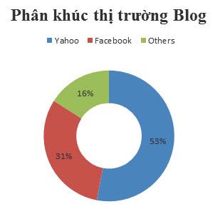 Yahoo! Blog vẫn đứng số 1 tại Việt Nam