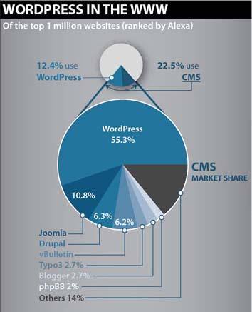 WP 1 Sức mạnh của WordPress