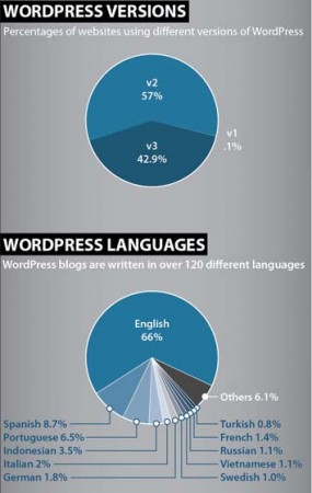 WP 3 285x450 Sức mạnh của WordPress