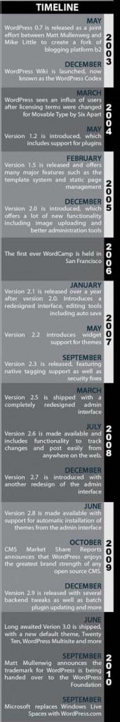 WP Timeline 171x1024 Sức mạnh của WordPress