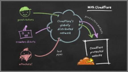 Website có sử dụng CloudFlare