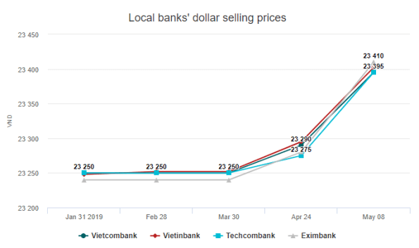 Vietnam's dong falls to new low against the dollar - Vietnam