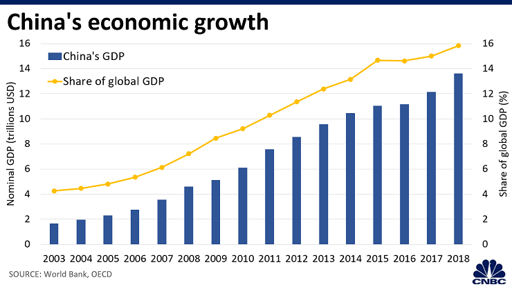 5 Charts That Explain Why The Global Economy Is More