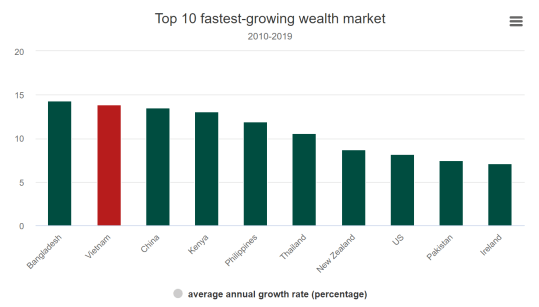 Top 10 fastest-growing wealth market