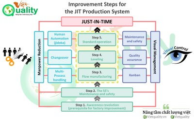 Improvement Steps for Establishing the JIT Production System