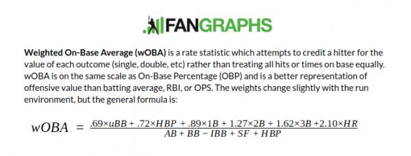 Fangraphs wOBA definition