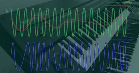 FM Synthesis (via Soundfly)