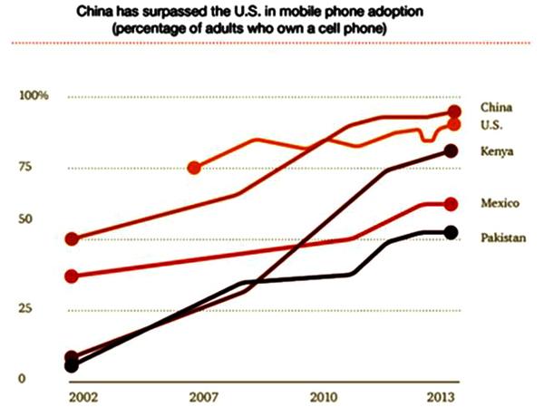 Online shopping via mobile phone