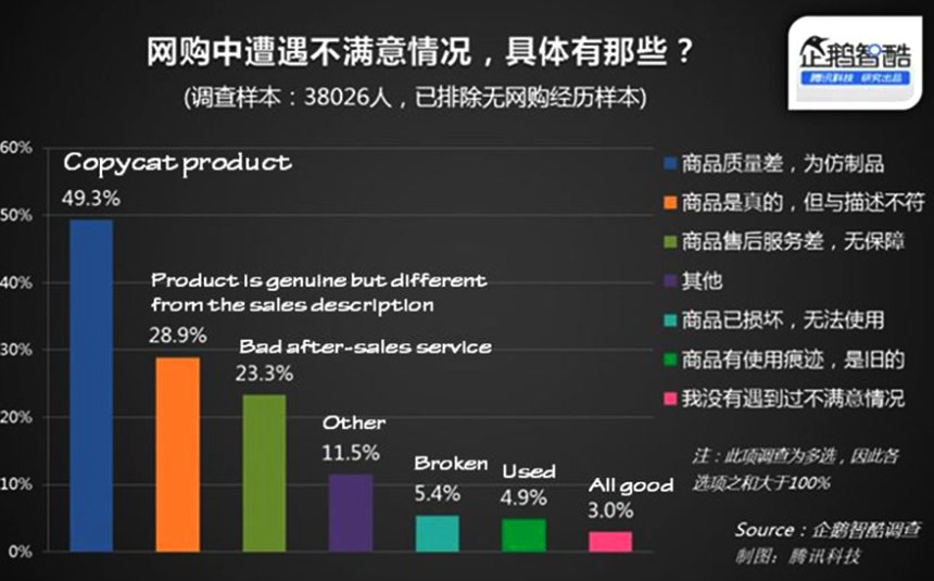 Chinese online shopping customer survey 1