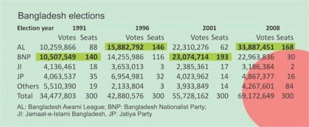 Bangladesh elections