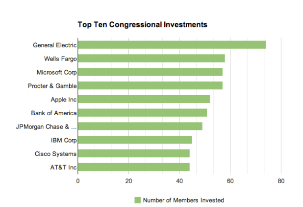 Congressional investments
