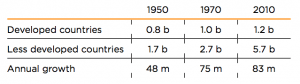 Table 1: Population size and growth, by year; b=billion, m=million
