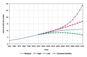 Figure 2: World Population Scenarios