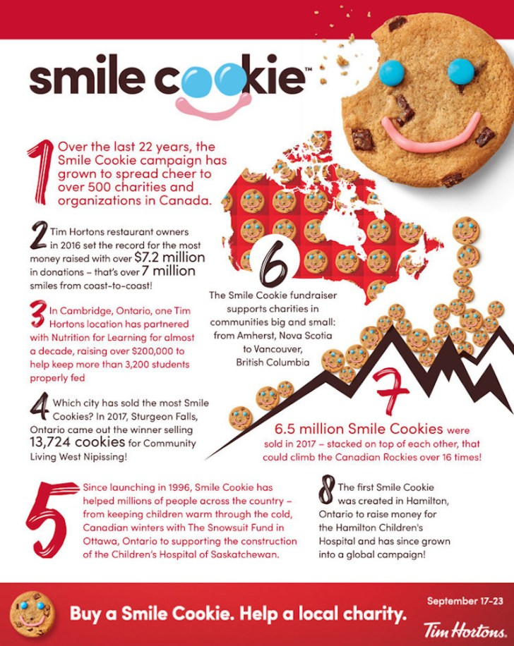 Smile Cookie Fun Facts (Photo: CNW Group/Tim Hortons) | View the VIBE Toronto