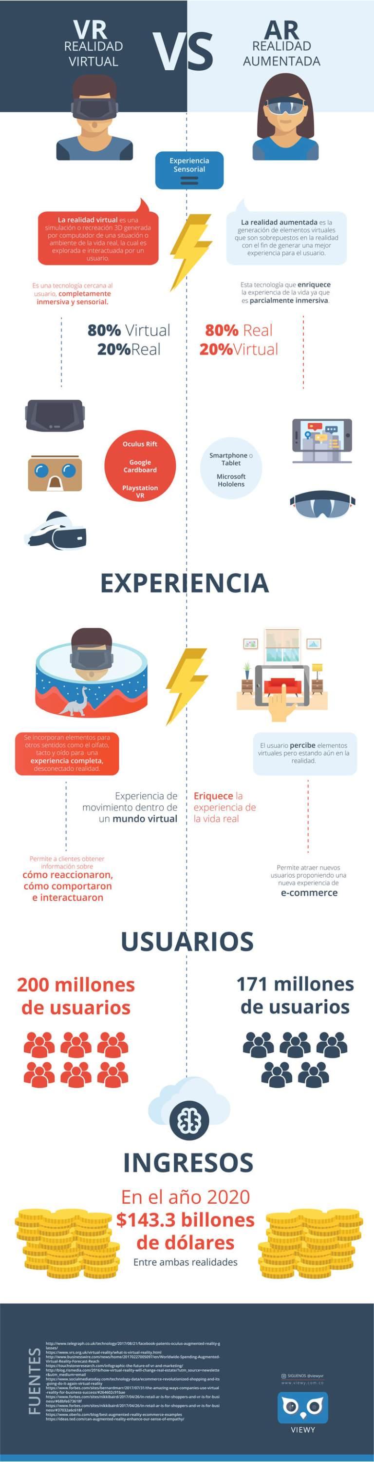 infografia realidad aumentada vs realidad virtual viewy