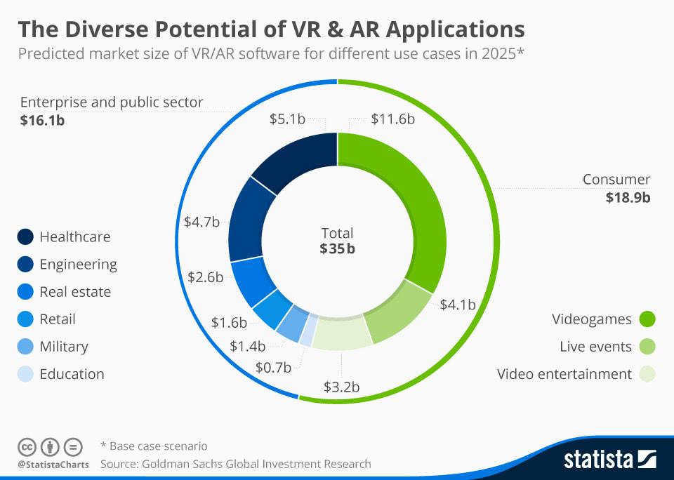 Realidad virtual Viewy AR VR