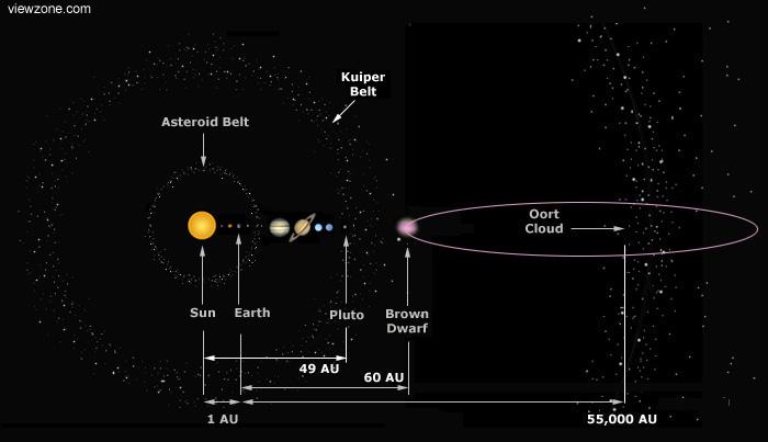 elenin nibiru brown dwarf star - photo #8