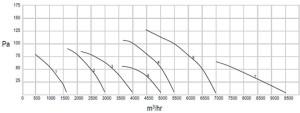 AxialFan-Condenser-chart