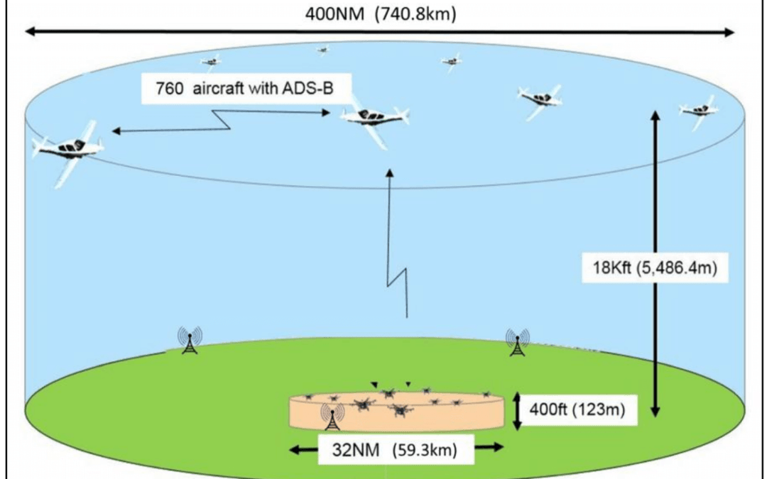 MITRE Study Concludes ADS-B Viable for Low-Altitude Unmanned Aircraft
