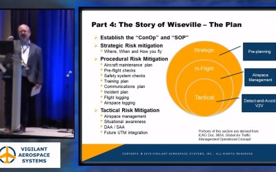 Video: Central Role of Safety Systems in Droneport Development – Solving the Airspace Management Problem