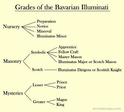 illuminatigrades1