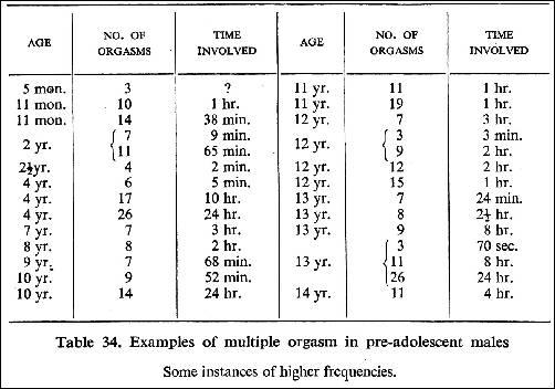 Alfred Kinsey i 'istraživanje' iz tablice 34