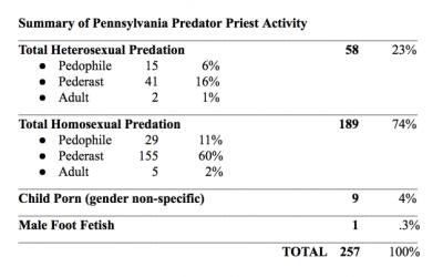 Analiza iz SAD-a: Velika većina svećenika iz Pennsylvanije koji su zlostavljali tinejdžere, bili su homoseksualci