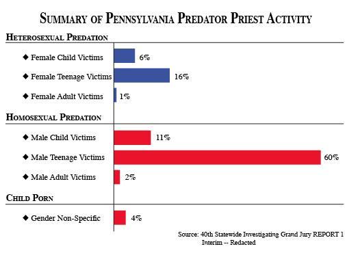 PA grand jury report stats 2 526 370 75 - Analiza iz SAD-a: Velika većina svećenika iz Pennsylvanije koji su zlostavljali tinejdžere, bili su homoseksualci