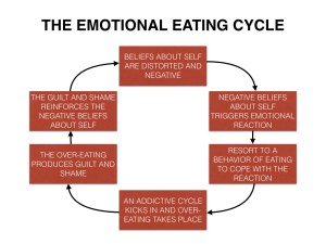 Eating Cycle.001