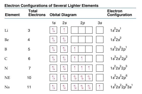 Ellesmere Chemistry Wiki
