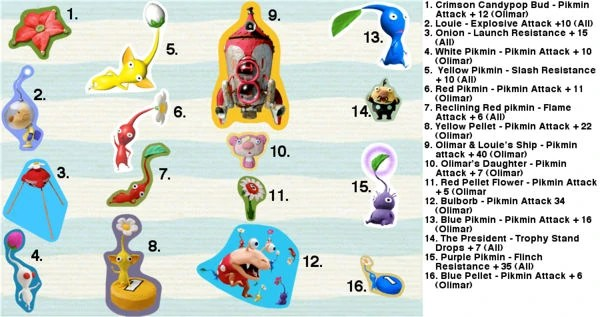 Types Name Pikmin All