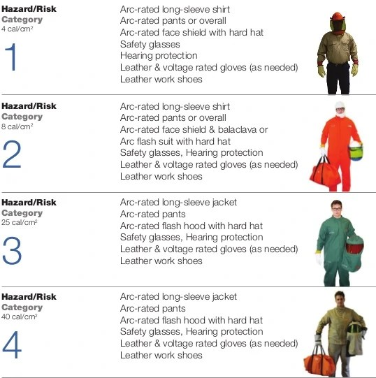 Electrical Ppe Requirement Chart