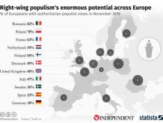 statista-europe-populism