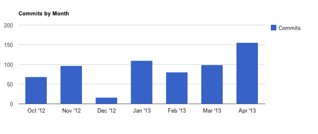 commits-by-month