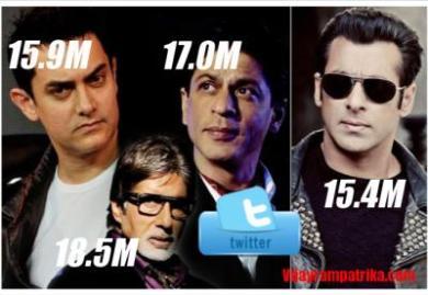1. अमिताभ, शाहरुख और आमिर से पीछे : ट्विटर पर सलमान खान के फॉलोअर्स की संख्या तेजी से बढ़ रही है। इसके बाद भी वे अमिताभ बच्चन, शाहरुख खान और आमिर खान से काफी पीछे हैं। यहां देखिए.. अमिताभ के फॉलोअर्स 1 करोड़ 85 लाख शाहरुख के फॉलोअर्स 1 करोड़ 69 लाख आमिर के फॉलोअर्स 1 करोड़ 58 लाख सलमान के फॉलोअर्स 1 करोड़ 54 लाख आगे की स्लाइड पर देखिए कि सलमान किन्हें करते हैं फॉलो...