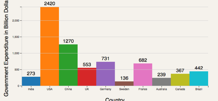 Plotting a bar chart with D3 in React