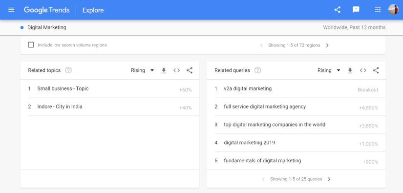 Google Trends Digital Marketing search