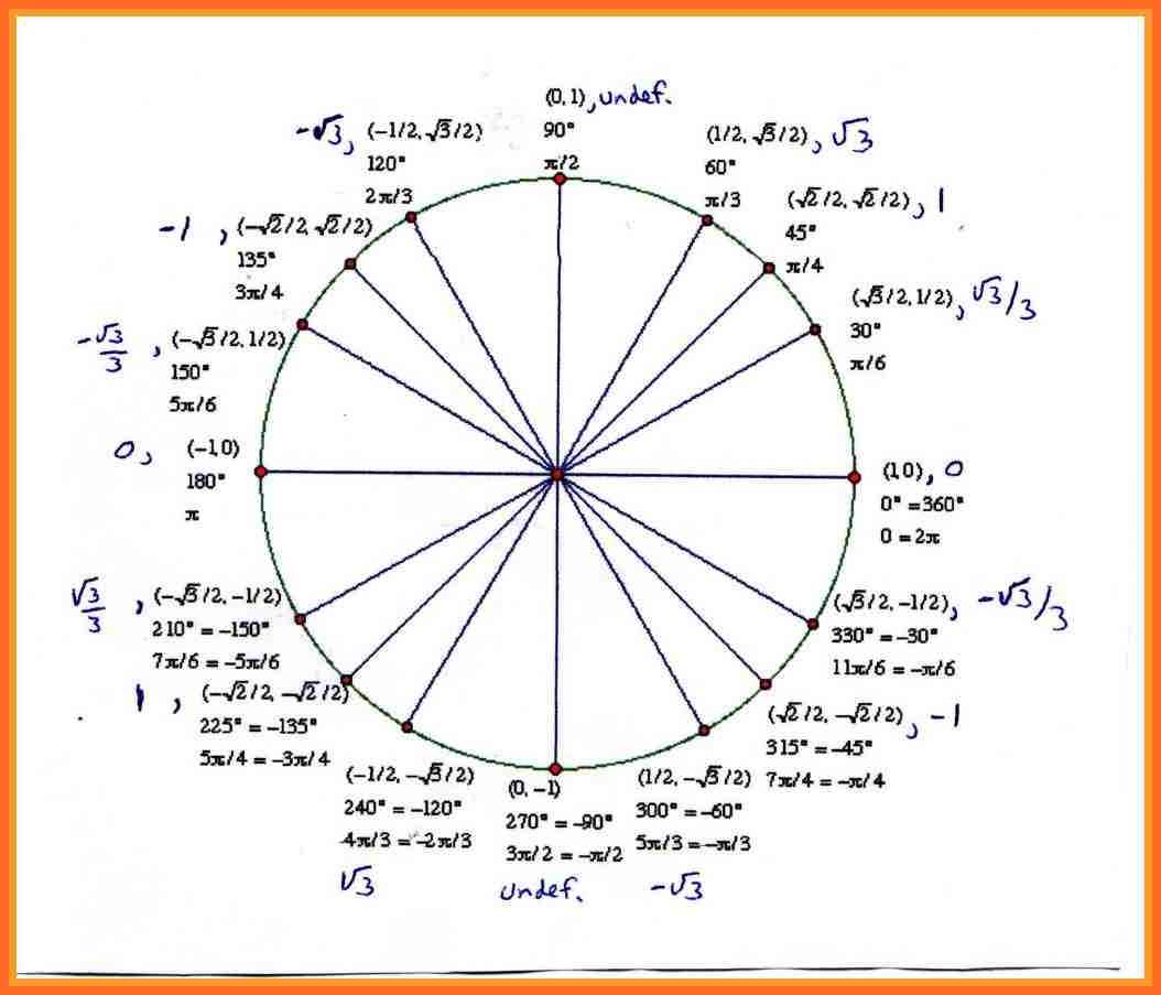 Unit Circle With Tangent