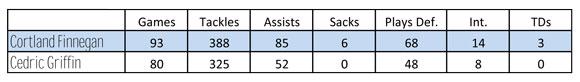 Cortland Finnegan Stats