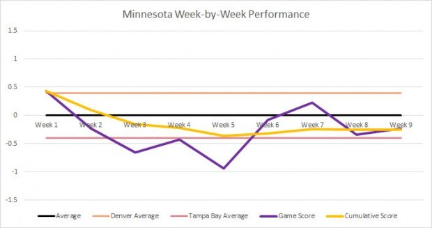 Minnesota Week-by-Week performance