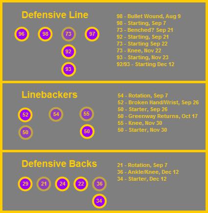 Defensive Injury Chart