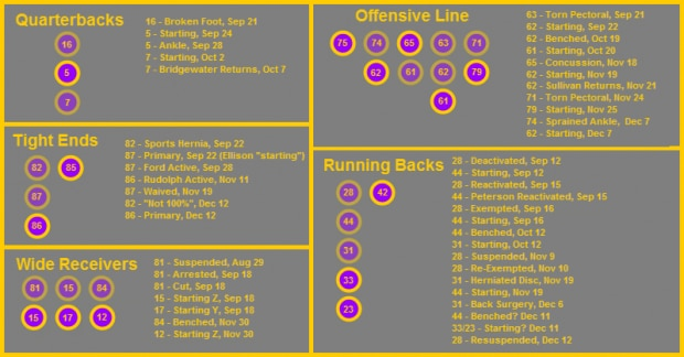 Offensive Injury Chart 4