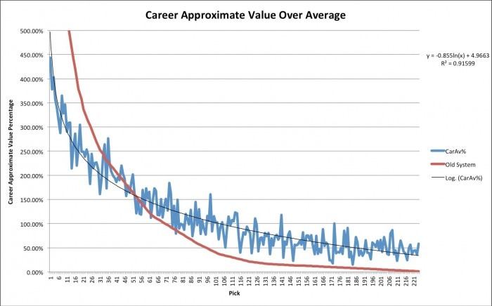 Draft Value Chart - Harvard Sports Collective