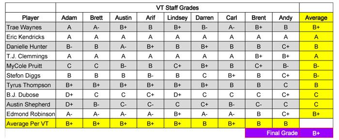 2015 Draft Grades