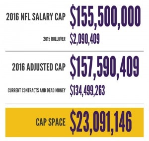 VT Offseason Plan - Vikings 2016 Salary Cap