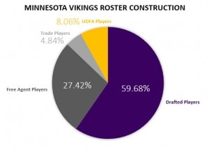 VT Offseason Plan - Minnesota Vikings Roster Construction