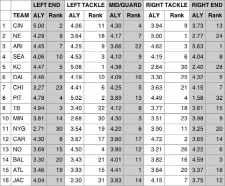 Chart via FootballOutsiders.com