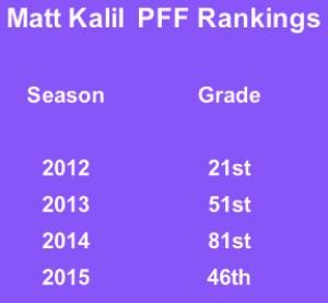 Rankings via ProFootballFocus.com